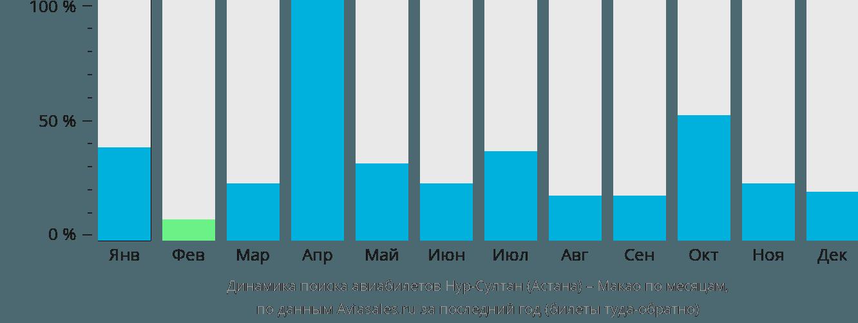 Динамика поиска авиабилетов из Астаны в Макао по месяцам