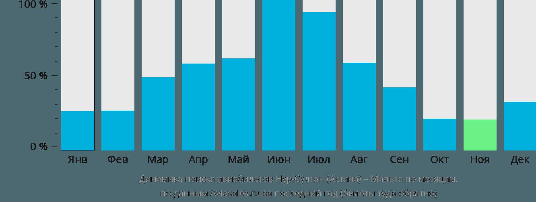 Динамика поиска авиабилетов из Астаны на Мальту по месяцам
