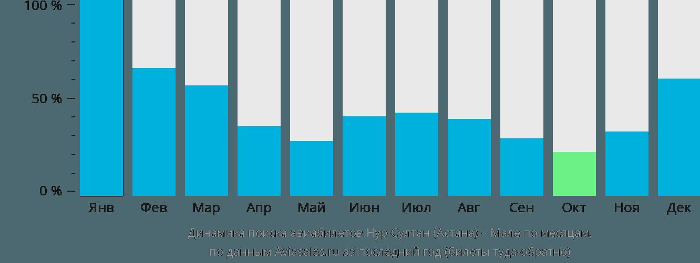 Динамика поиска авиабилетов из Астаны в Мале по месяцам