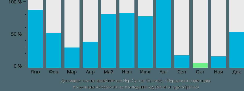 Динамика поиска авиабилетов из Астаны в Мурманск по месяцам