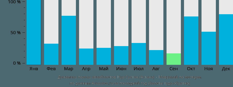 Динамика поиска авиабилетов из Астаны в Маврикий по месяцам