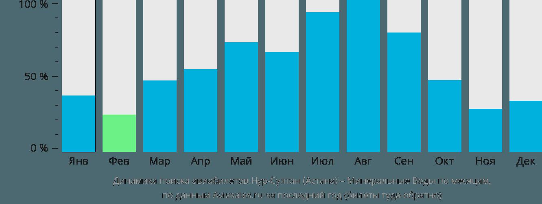 Динамика поиска авиабилетов из Астаны в Минеральные воды по месяцам
