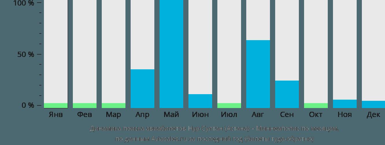 Динамика поиска авиабилетов из Астаны в Миннеаполис по месяцам
