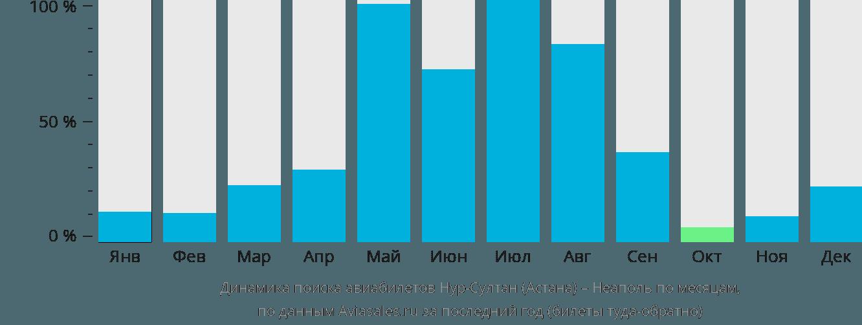 Динамика поиска авиабилетов из Нур-Султана (Астаны) в Неаполь по месяцам