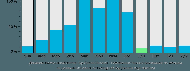 Динамика поиска авиабилетов из Нур-Султана (Астаны) в Нижнекамск по месяцам