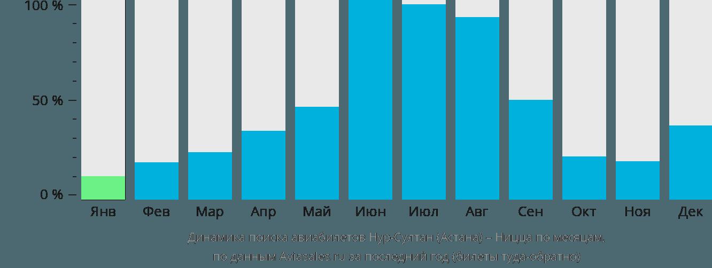 Динамика поиска авиабилетов из Астаны в Ниццу по месяцам
