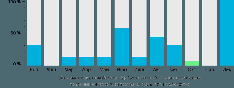 Динамика поиска авиабилетов из Астаны в Ньюкасл по месяцам