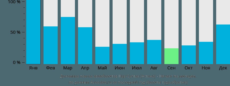 Динамика поиска авиабилетов из Астаны в Нячанг по месяцам