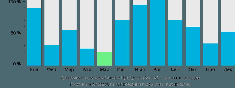 Динамика поиска авиабилетов из Нур-Султана (Астаны) в Нанкина по месяцам