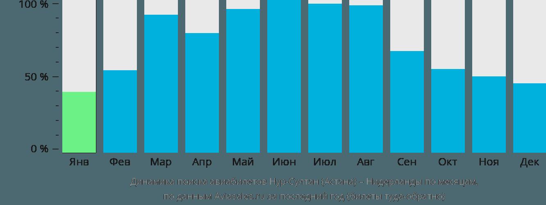 Динамика поиска авиабилетов из Нур-Султана (Астаны) в Нидерланды по месяцам
