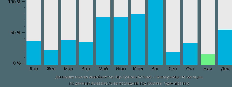 Динамика поиска авиабилетов из Астаны в Новокузнецк по месяцам