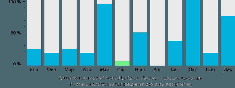 Динамика поиска авиабилетов из Астаны в Норильск по месяцам
