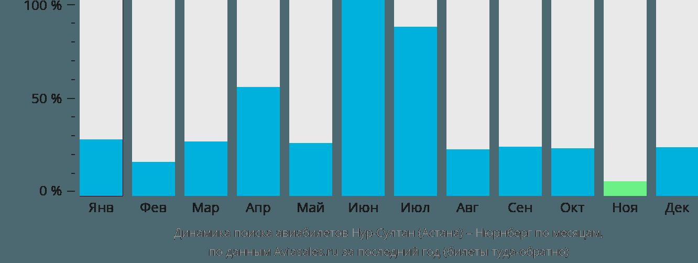 Динамика поиска авиабилетов из Астаны в Нюрнберг по месяцам
