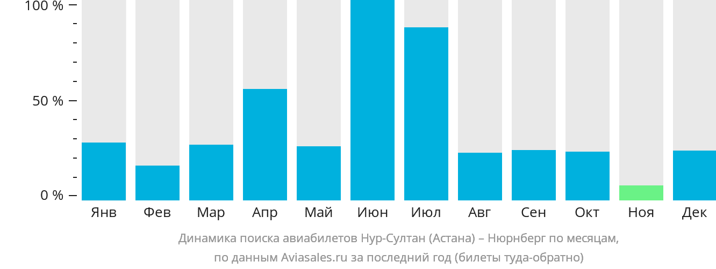 Динамика поиска авиабилетов из Нур-Султана (Астаны) в Нюрнберг по месяцам