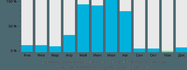 Динамика поиска авиабилетов из Астаны в Новый Уренгой по месяцам