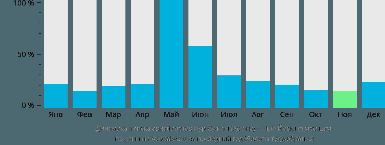 Динамика поиска авиабилетов из Астаны в Нью-Йорк по месяцам