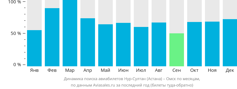 Динамика поиска авиабилетов из Астаны в Омск по месяцам