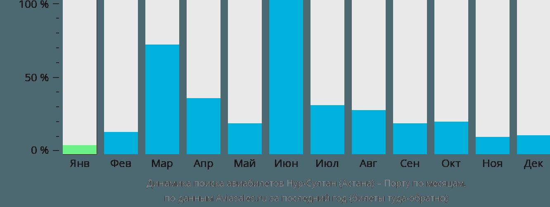 Динамика поиска авиабилетов из Астаны в Порту по месяцам