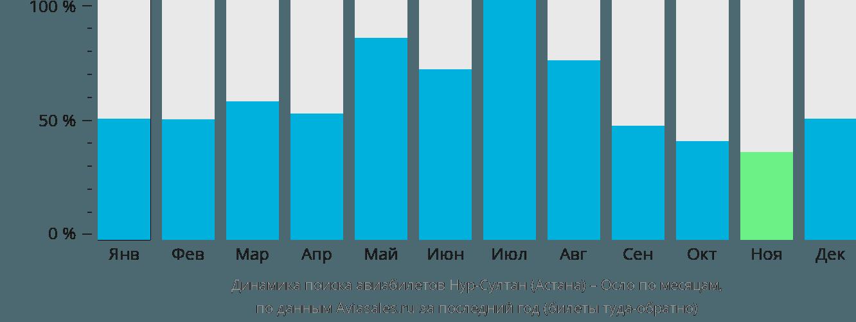 Динамика поиска авиабилетов из Астаны в Осло по месяцам
