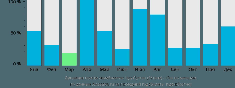 Динамика поиска авиабилетов из Нур-Султана (Астаны) в Ош по месяцам