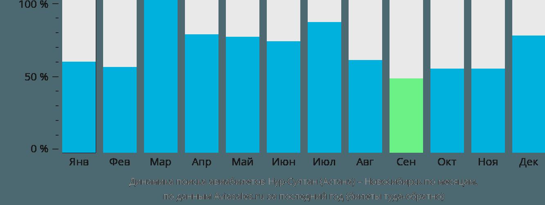 Динамика поиска авиабилетов из Астаны в Новосибирск по месяцам
