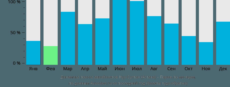 Динамика поиска авиабилетов из Астаны в Париж по месяцам