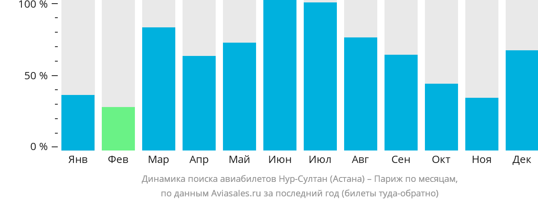 Динамика поиска авиабилетов из Нур-Султана (Астаны) в Париж по месяцам