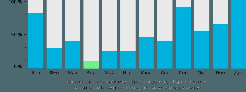 Динамика поиска авиабилетов из Нур-Султана (Астаны) в Перт по месяцам