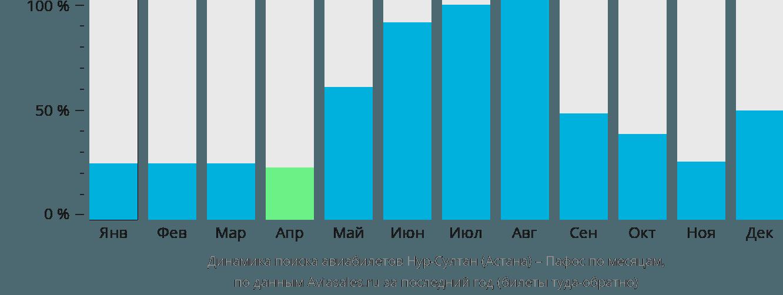 Динамика поиска авиабилетов из Астаны в Пафос по месяцам