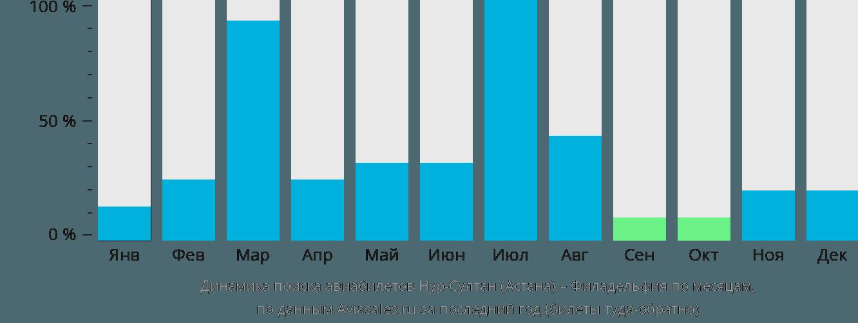 Динамика поиска авиабилетов из Астаны в Филадельфию по месяцам