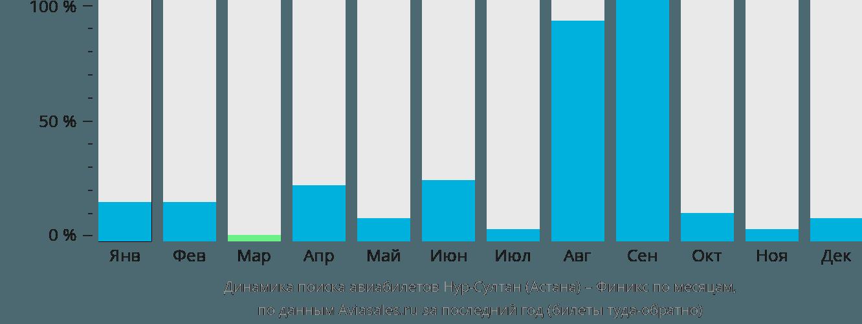 Динамика поиска авиабилетов из Нур-Султана (Астаны) в Финикс по месяцам