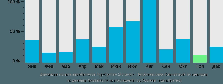 Динамика поиска авиабилетов из Нур-Султана (Астаны) в Петропавловск-Камчатский по месяцам