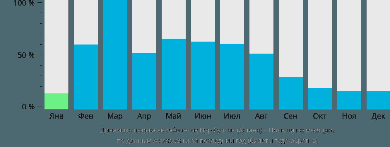 Динамика поиска авиабилетов из Нур-Султана (Астаны) в Польшу по месяцам