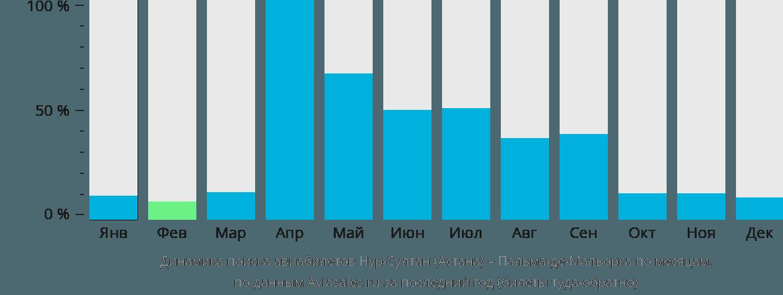 Динамика поиска авиабилетов из Нур-Султана (Астаны) в Пальма-де-Мальорку по месяцам