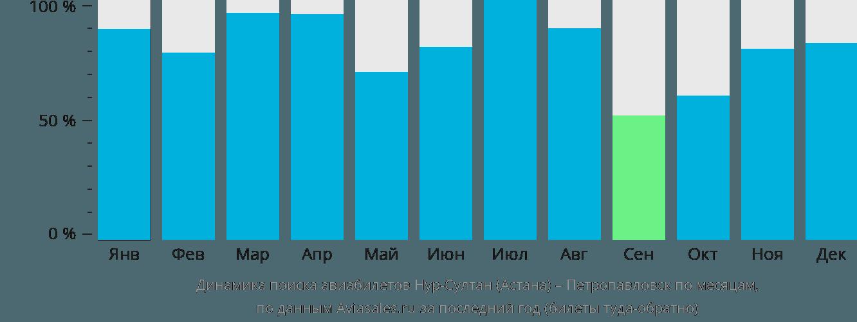 Динамика поиска авиабилетов из Астаны в Петропавловск по месяцам