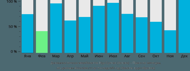 Динамика поиска авиабилетов из Нур-Султана (Астаны) в Прагу по месяцам