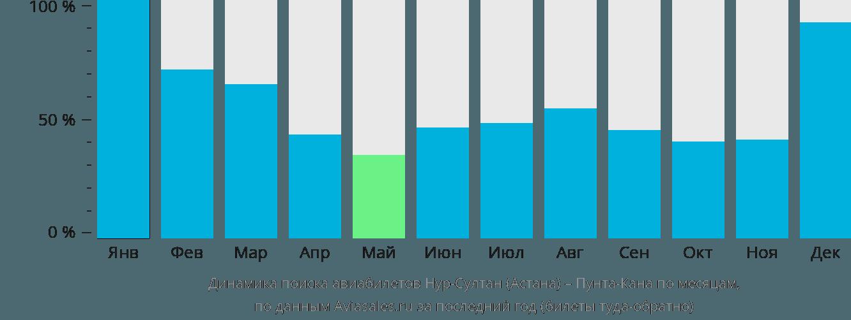 Динамика поиска авиабилетов из Астаны в Пунта-Кану по месяцам