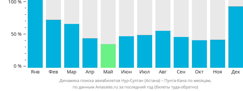 Динамика поиска авиабилетов из Нур-Султана (Астаны) в Пунта-Кану по месяцам