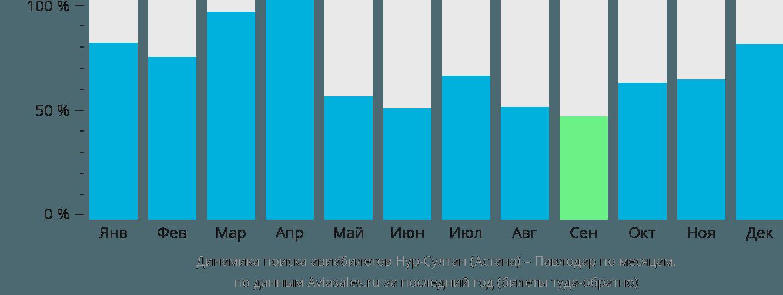 Динамика поиска авиабилетов из Астаны в Павлодар по месяцам