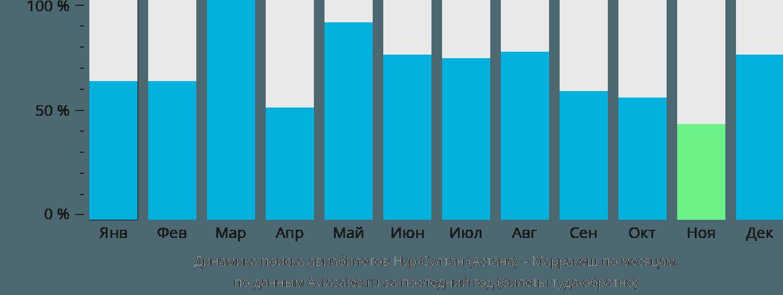 Динамика поиска авиабилетов из Астаны в Марракеш по месяцам