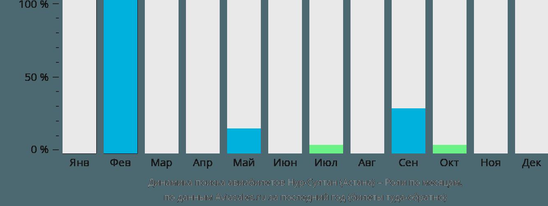 Динамика поиска авиабилетов из Астаны в Роли по месяцам