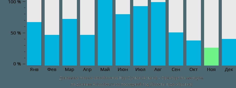 Динамика поиска авиабилетов из Нур-Султана (Астаны) в Оренбург по месяцам