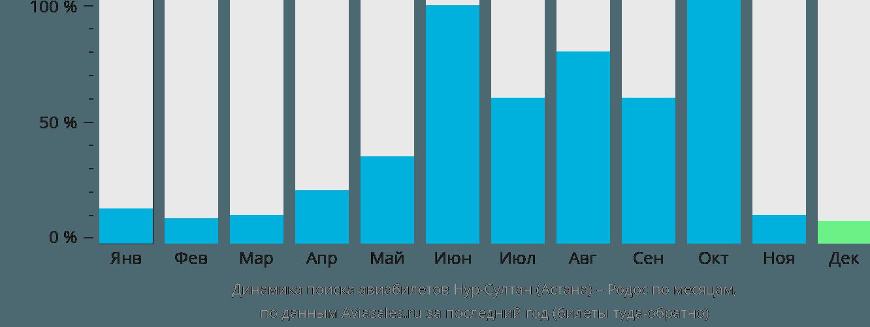 Динамика поиска авиабилетов из Нур-Султана (Астаны) на Родос по месяцам