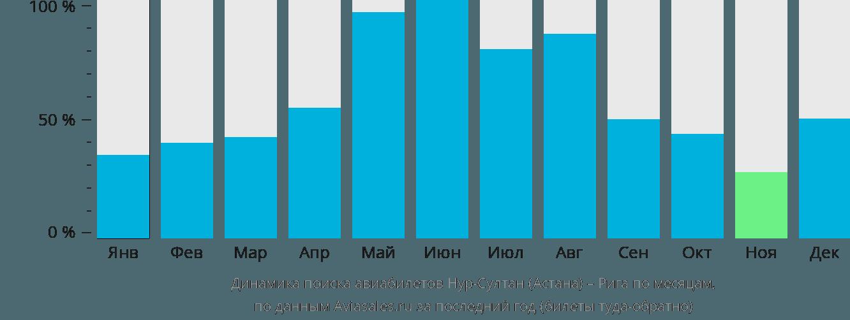 Динамика поиска авиабилетов из Астаны в Ригу по месяцам