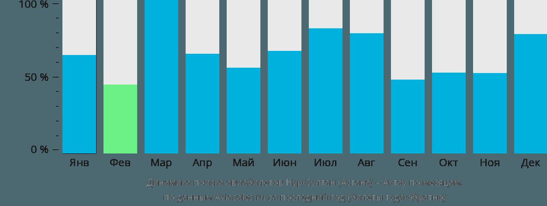 Динамика поиска авиабилетов из Нур-Султана (Астаны) в Актау по месяцам