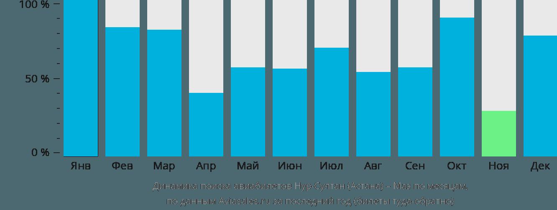 Динамика поиска авиабилетов из Астаны на Маэ по месяцам