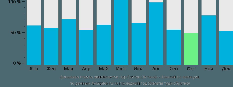 Динамика поиска авиабилетов из Астаны в Шанхай по месяцам