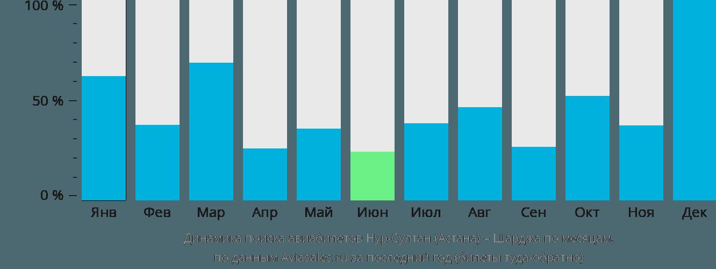 Динамика поиска авиабилетов из Нур-Султана (Астаны) в Шарджу по месяцам