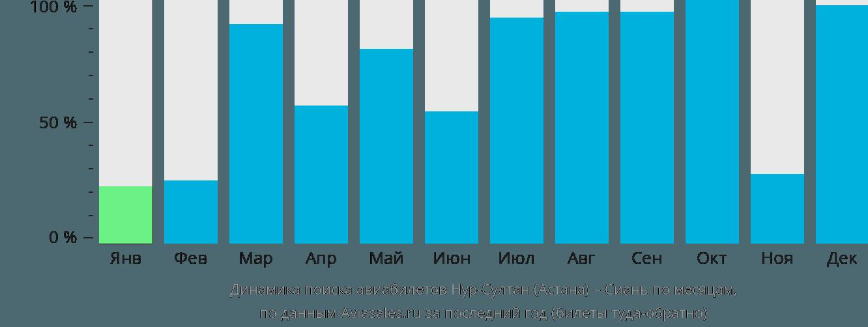 Динамика поиска авиабилетов из Астаны в Сиань по месяцам