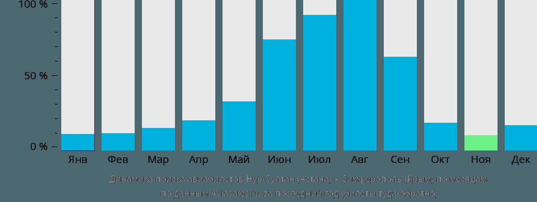 Динамика поиска авиабилетов из Нур-Султана (Астаны) в Симферополь по месяцам